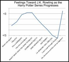Harry Potter Chart