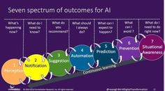 What are the 7 outcomes for #AI? {Infographic} #IoT #BigData #MachineLearning #DataScience #Robotics #innovation #startups #mlmmarketing