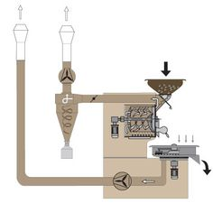 coffee roasting flow charts - Yahoo Image Search Results
