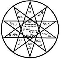 Join the most powerful Magickal order ever to come out of Europe and become a Master of Magick today Manifest your desires and attain Ultimate Life Mastery! Star Meaning, Magic Circle, Compass Tattoo, Occult, Tattoo Inspiration, Meant To Be, How To Become, Spirituality, Symbols