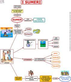I Sumeri Sc. Elementare | AiutoDislessia.net Sumerian, History Teachers, Learning Italian, Roald Dahl, Dyslexia, Classroom, Education, School, Diy Christmas