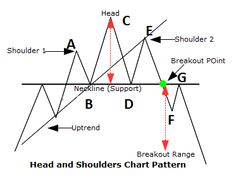 The image displays head and shoulder pattern in charts