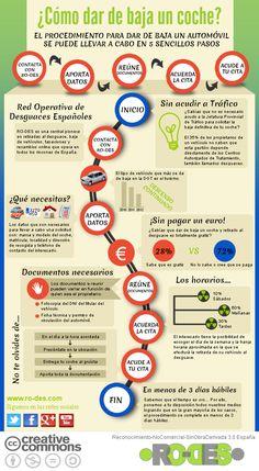 Cómo dar de baja un coche en España #infografia #infographic