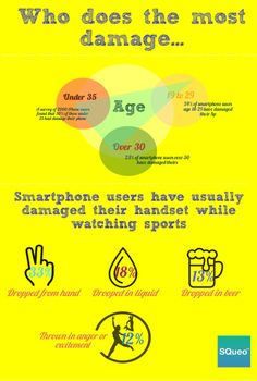 Smartphones gets damaged during diverse daily activities… choose to protect yours and use SQueo instead!  Make or answer your phone calls, send text messages or simply stream your tunes via SQueo – Portable BlueTooth Audio Speaker.  www.getsqueo.com  #smartphones #accidents #audiospeaker #startup #infographic