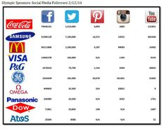 How Brands are Competing for Olympic Gold - PM Digital - Internet Marketing Agency for Leading Brands - Social Networks Follower and Fan counts for Olympic Sponsors: Winter Games #Sochi2014 - 2/12/2014