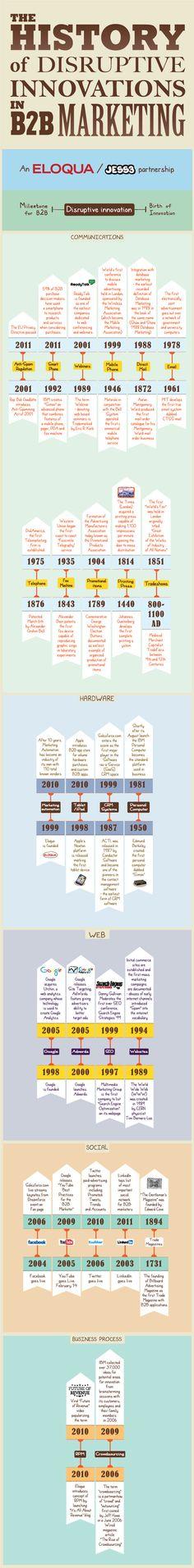 The History of disruptive Innovations in B2B Marketing  - http://jess3.com/eloqua-history-disruptive-b2b-innovations/