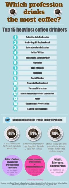 """Here are the fifteen professions that drink the most coffee. Guess who's number one."" I'm #3 and 4 on the list. Explains A LOT!"