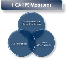 nurse communication in hcahps | Innovative Pharmacy Practice Solutions