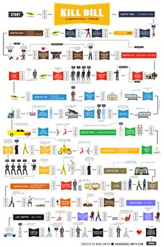 Kill Bill Infographic — Noah Daniel Smith