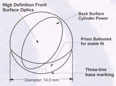 How toric lens work - ImproveEyesightHQ.com