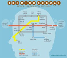 "This ""Railway Map"" Will Tell You How To Think Like An Entrepreneur   ""1) What to always remember. 2) What to unlearn from school. 3) What to learn to think. 4) What to never think."""