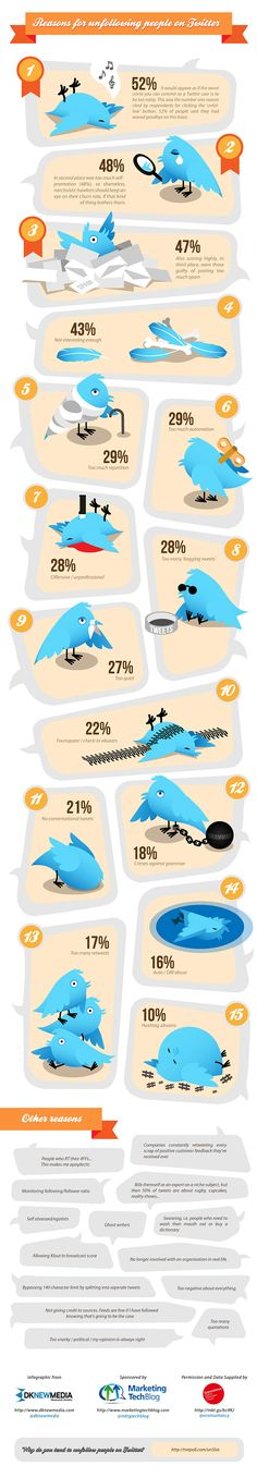 Top 15 Reasons Why People Unfollow You on Twitter #infographic #twitter #social #media #socialmedia #marketing@http://howtousetwitterfordummies.com/