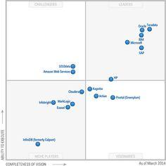 Gartner Magic Quadrant for Digital Commerce 2014