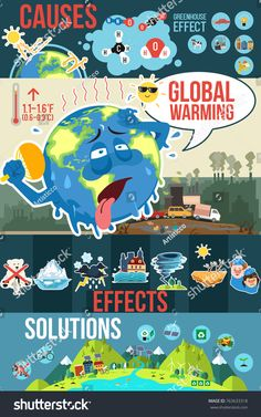 What is Climate Change? - What is Climate Change – global warming explained simply for kids - Global Warming Project, Global Warming Climate Change, Global Warming Poster, Climate Warming, Effects Of Global Warming, Science Projects, School Projects, Science Experiments, What Is Climate