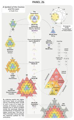 "Guide and Key for ""Gurdjieff's Whim"" by Lou Ann Reineke, via Behance"