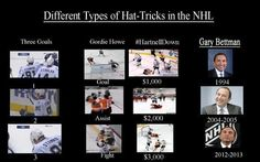 Different types of hat tricks in the NHL. The Hartnell one is wrong though...it's a Harttrick. Goal, fall, fight!