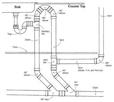 This is what is known as a bow vent. Measurements are a little off but would explain the basic idea of what we are talking about if you are looking to add an island sink to your kitchen or need to offset the vent pipe in a renovation.
