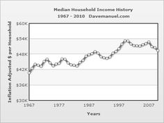 -- U.S. Median Household Income Chart - 1975 - 2010 --