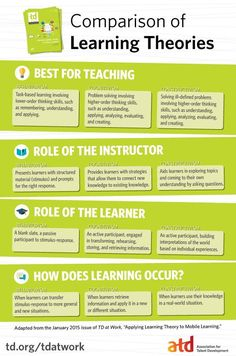 Comparison of Learning Theories Infographic - e-Learning Infographics http://bit.ly/1LeJ6lD #goviewyou