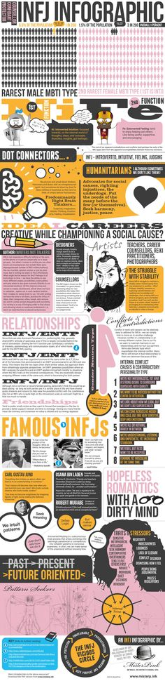 Download the PDF version here Links to further reading (as per KEY in infographic) A. B. B. C. C. C. Other Useful links (INFJ illustrator and Designer who created the caricature) Contradictions of…