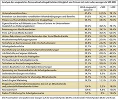 Analyse der umgesetzten Personalmarketingaktivitäten. Employer Branding, Marketing, Mathematical Analysis, Job Description, Innovative Ideas