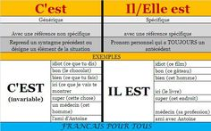 C'est ou Il est? French Teaching Resources, Teaching French, How To Speak French, Learn French, French Online, French General, French School, French Classroom, French Words