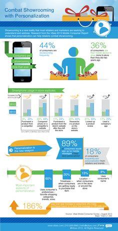 #Infographie : Combattre le #showrooming #mobile par la personnalisation