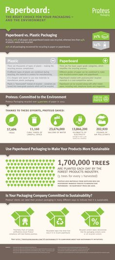INFOGRAPHIC: Paperboard vs. Plastic Packaging #sustainability #packaging
