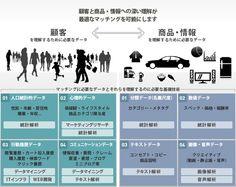 顧客と商品・情報のマッチング