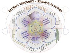 50 Resources for teaching with Bloom's Taxonomy by @TeachThought
