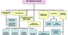 Se encontró en Google desde fundamentos-trabajo-social.blogspot.com