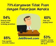 73 Karyawan Tidak Puas dengan Pekerjaan Mereka-JobStreetcom-Indonesia-30102014