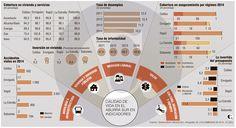 Diferencias en calidad de vida en el Aburrá Sur