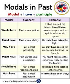 English Modals in Past, Using Modals in Past Tense - English Grammar Here - - English Grammar Tenses, Teaching English Grammar, English Verbs, English Sentences, English Writing Skills, Grammar And Vocabulary, English Vocabulary Words, English Phrases, Learn English Words