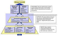 Federal enterprise architecture - Wikipedia, the free encyclopedia