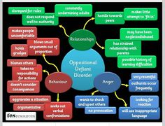 Oppositional Defiant Disorder behavior chart: this chart gives a visual of how ODD works with a person.