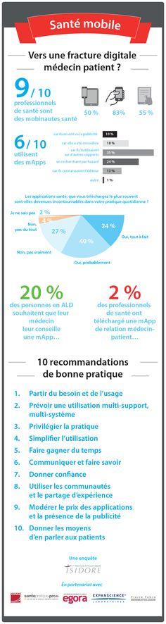 #Infographie : Santé mobile, vers une fracture médecin-patient ?
