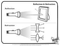 Optics- The Study of Light 9th - 12th Grade Worksheet | Lesson Planet