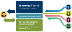 eLearning development: Adding Virtual Collaboration to Interactive eLearning