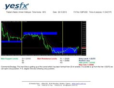 Forex - YESFX Global : Technical Analysis GBP/USD