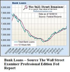 Healthy Bank Lending vindicates the Fed's caution on more QE.(January 9th 2013)