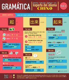 Gramática (語法) para sonar como un experto del idioma chino: Vol. 1 – Chinalati