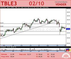 TRACTEBEL - TBLE3 - 02/10/2012 #TBLE3 #analises #bovespa