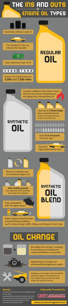 Fleet Maintenance Alberta: The Ins and Outs of Engine Oil Types (Infographics) ☺. ✿ ✿  ☂