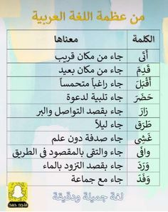 Arabic Sentences, Arabic Phrases, Beautiful Arabic Words, Arabic Love Quotes, Alphabet Arabe, Vie Motivation, Learn Arabic Online, Arabic Poetry, Arabic Lessons