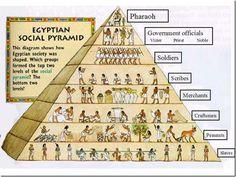 Pirámide social del antiguo Egipto.