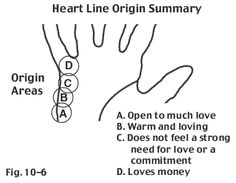 Heart line origin reveals need (or no need) for love #palmistry