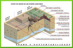 FRANK E SUSTENTABILIDADE: SIGNIFICADO DE ATERRO SANITÁRIO E COMO FUNCIONA