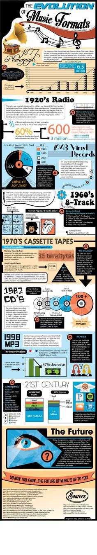 Evolución de los formatos de música #infografia #infographic