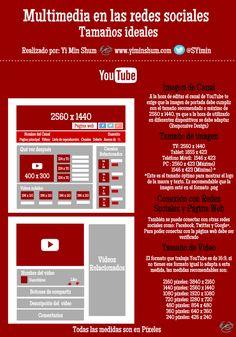 Tamaño ideal de multimedia para YouTube